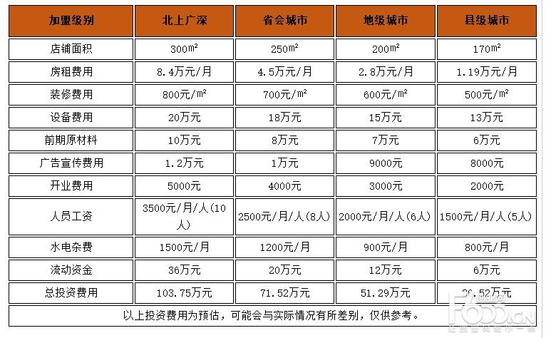 九尺鹅肠火锅加盟费多少?县级城市加盟只需36.52万元!